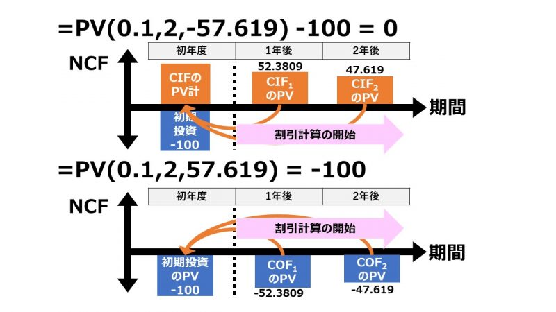 PV関数の使い方