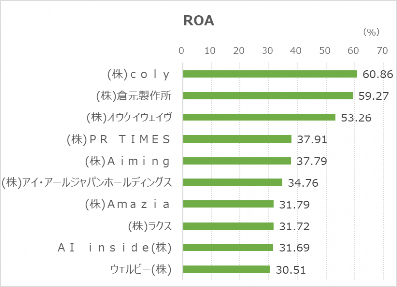 ROA上位-20210930