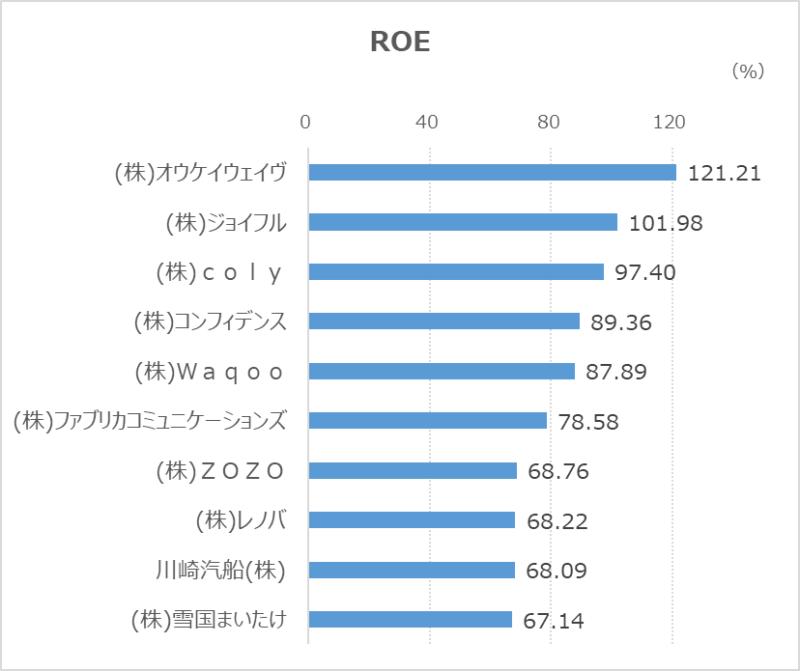 高ROE-20210930