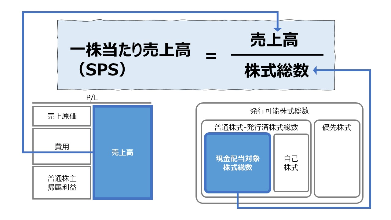 一株当たり売上高(SPS: Sales per Share)