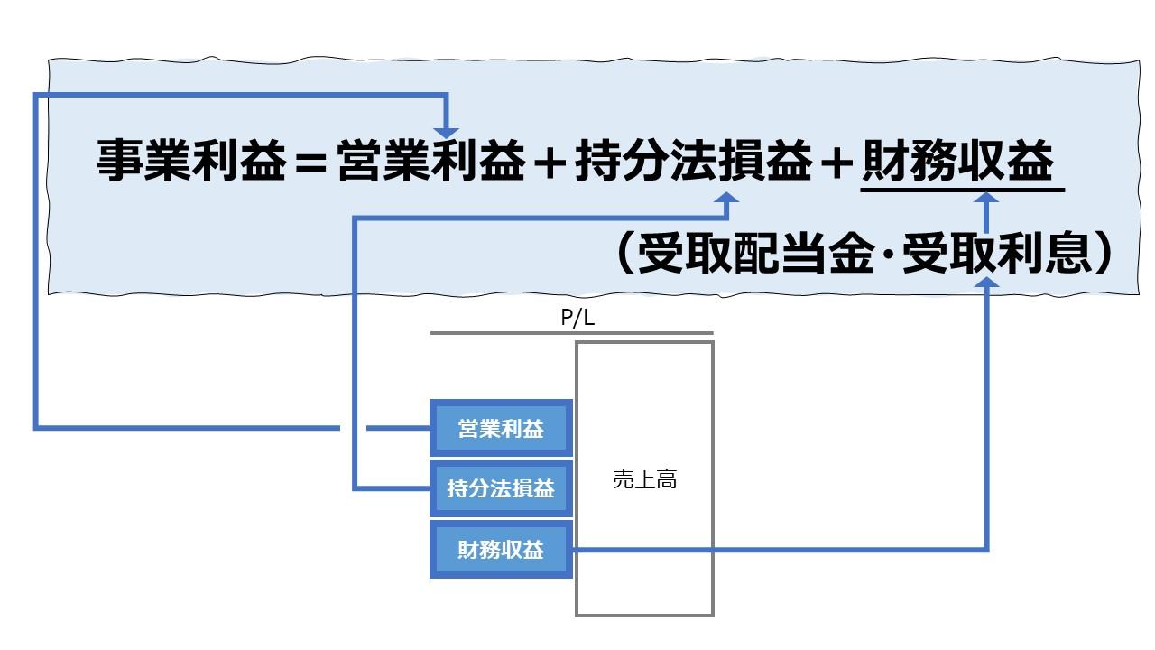 事業利益(Business Interests/Profit)
