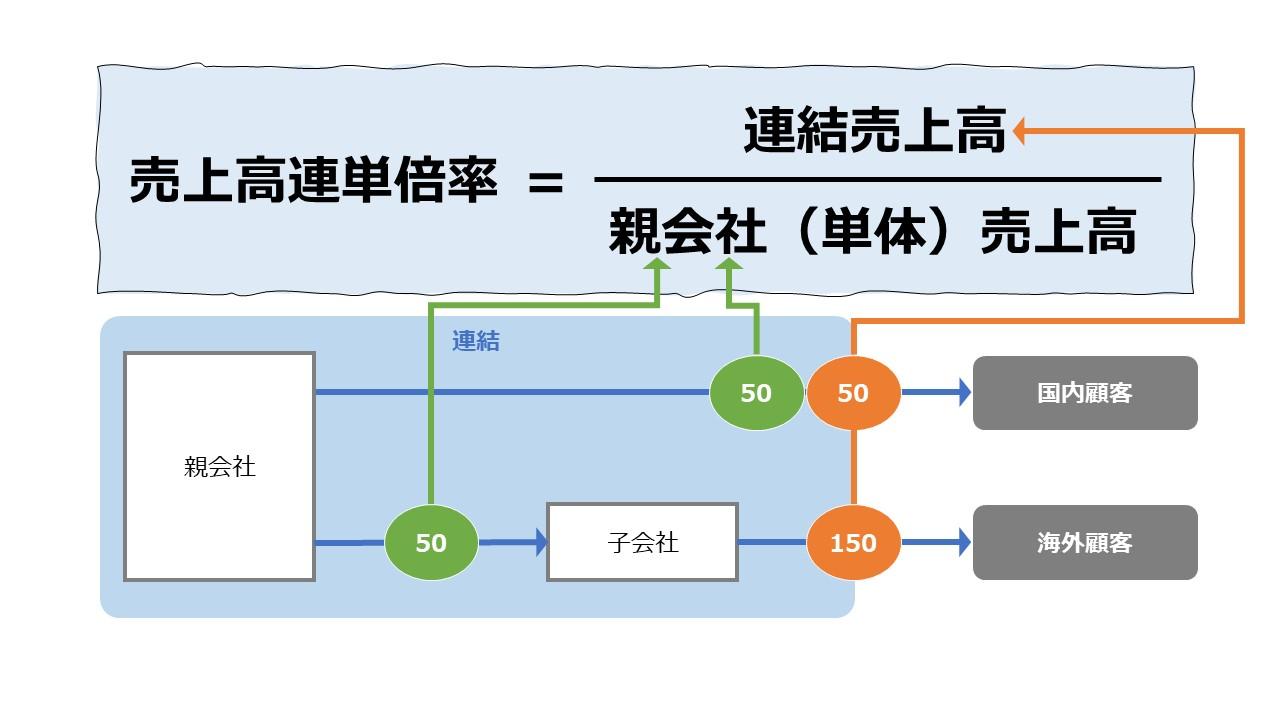 売上高連単倍率(Consolidated/non-consolidated Ratio of Sales)