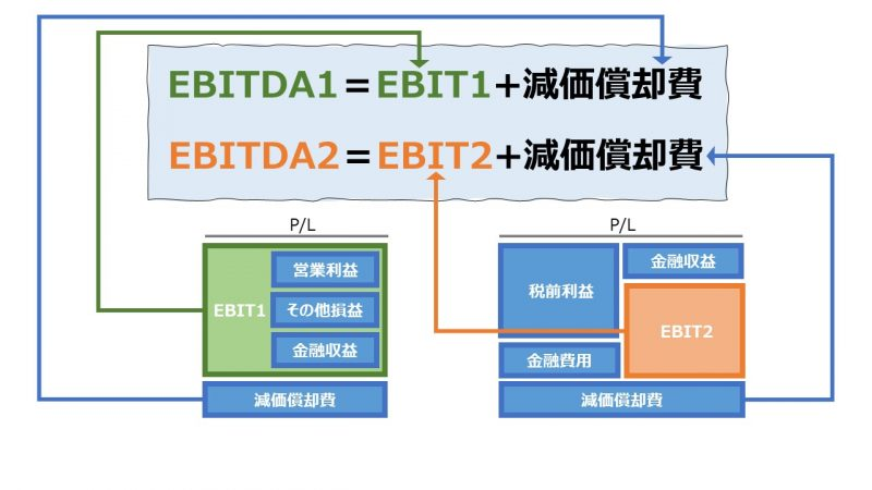 EBITDA(Earnings before Interest, Taxes, Depreciation and Amortization: 利払前・税引前・減価償却前利益)